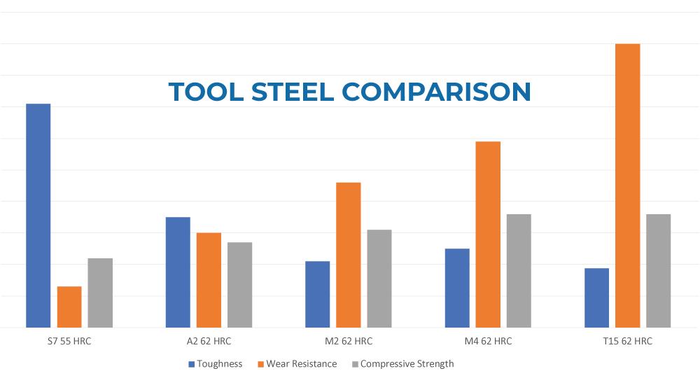 Tool Steel Comparison Chart
